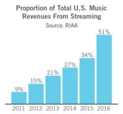2016 RIAA Shipment and Revenue Statistics