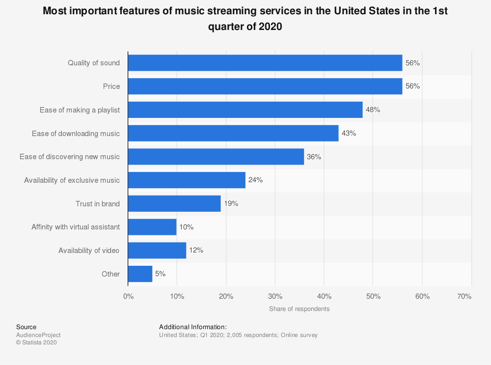 Important features of music streaming services in the U.S. Q1-2020