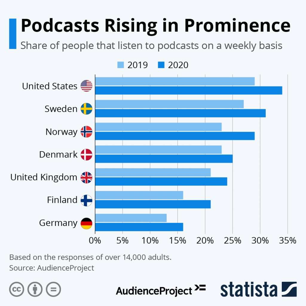 Podcasts rising in prominence